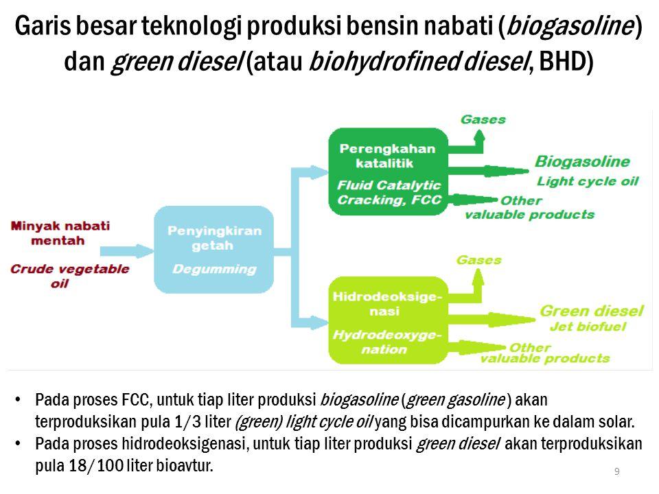 Garis besar teknologi produksi bensin nabati (biogasoline ) dan green diesel (atau biohydrofined diesel, BHD) 9 Pada proses FCC, untuk tiap liter prod