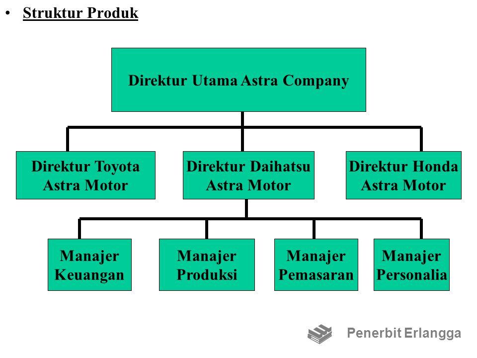Struktur Produk Penerbit Erlangga Direktur Utama Astra Company Direktur Toyota Astra Motor Direktur Daihatsu Astra Motor Direktur Honda Astra Motor Ma