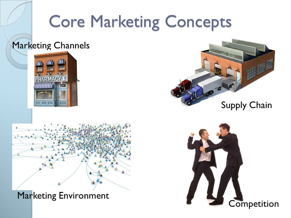 Core Marketing Concepts Marketing Channels Competition Marketing Environment Supply Chain