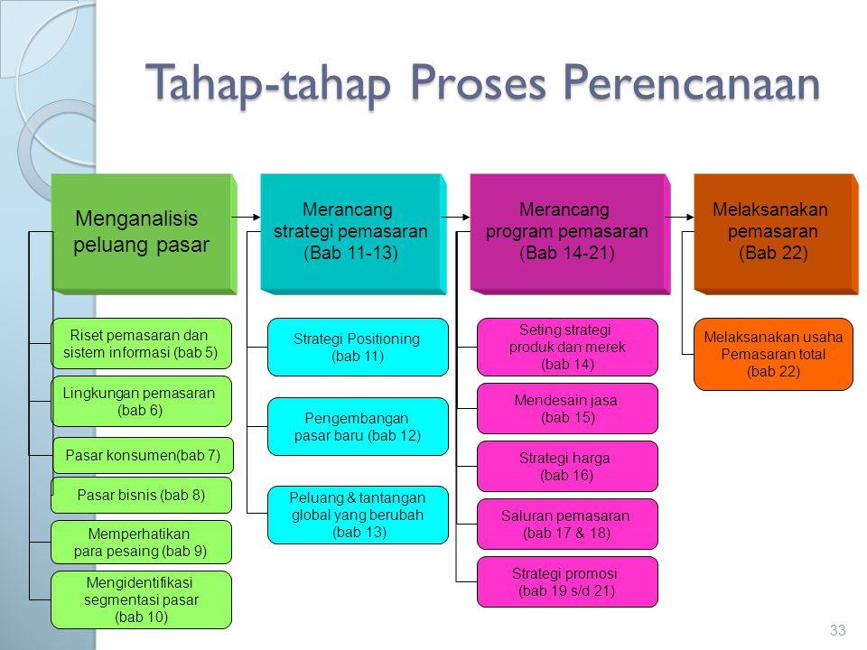 Tahap-tahap Proses Perencanaan 33 Menganalisis peluang pasar Merancang strategi pemasaran (Bab 11-13) Merancang program pemasaran (Bab 14-21) Riset pemasaran dan sistem informasi (bab 5) Lingkungan pemasaran (bab 6) Pasar konsumen(bab 7) Pasar bisnis (bab 8) Memperhatikan para pesaing (bab 9) Mengidentifikasi segmentasi pasar (bab 10) Strategi Positioning (bab 11) Pengembangan pasar baru (bab 12) Peluang & tantangan global yang berubah (bab 13) Seting strategi produk dan merek (bab 14) Mendesain jasa (bab 15) Strategi harga (bab 16) Saluran pemasaran (bab 17 & 18) Strategi promosi (bab 19 s/d 21) Melaksanakan pemasaran (Bab 22) Melaksanakan usaha Pemasaran total (bab 22)