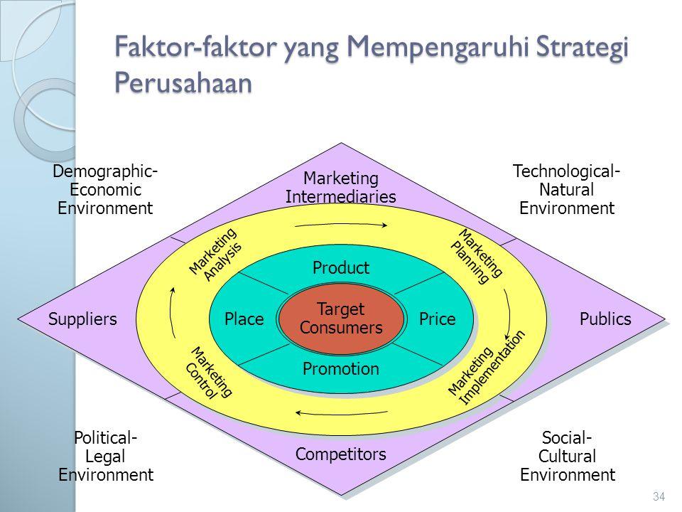 Faktor-faktor yang Mempengaruhi Strategi Perusahaan 34 Target Consumers Product PlacePrice Promotion Marketing Implementation Marketing Planning Marke
