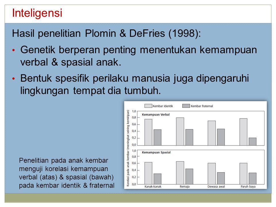 Inteligensi Hasil penelitian Plomin & DeFries (1998): Genetik berperan penting menentukan kemampuan verbal & spasial anak. Bentuk spesifik perilaku ma