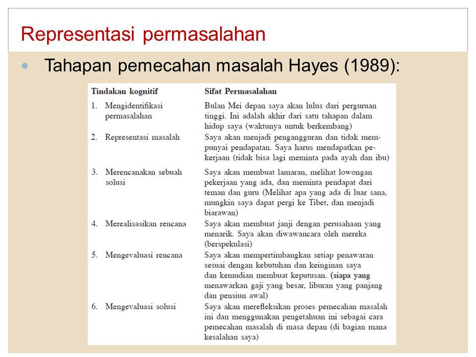 Representasi permasalahan Tahapan pemecahan masalah Hayes (1989):