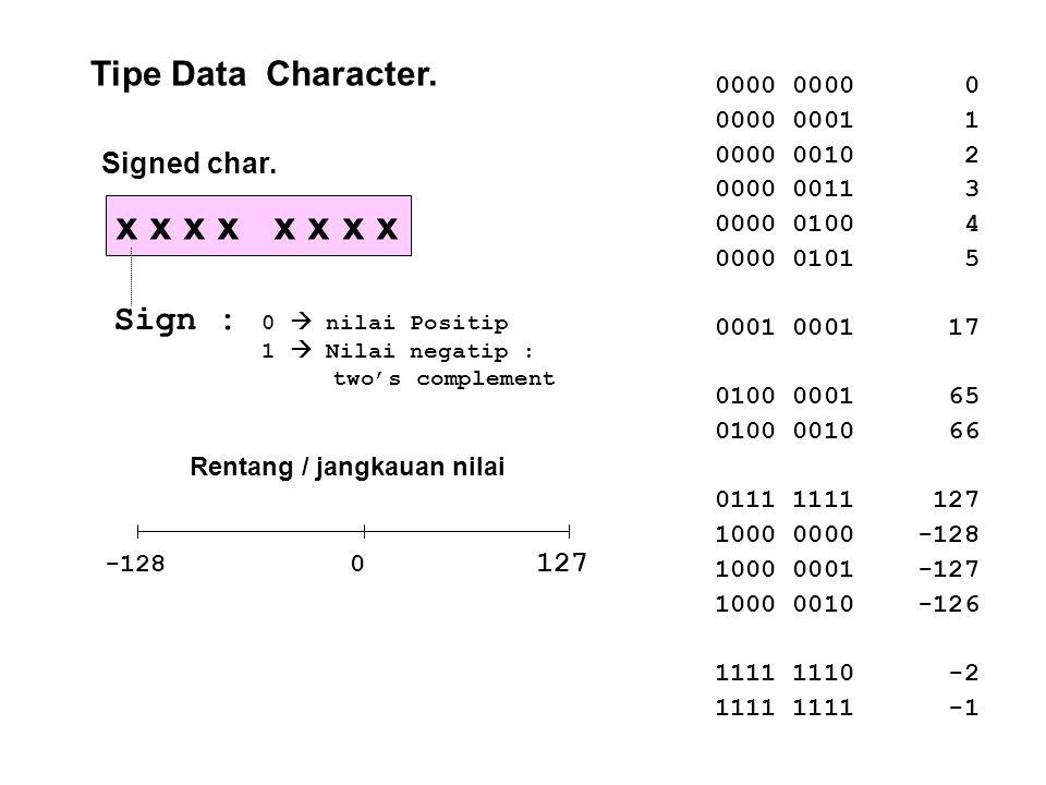 Tipe Data Character. unsigned char. x x x x 0 255 Rentang / jangkauan nilai