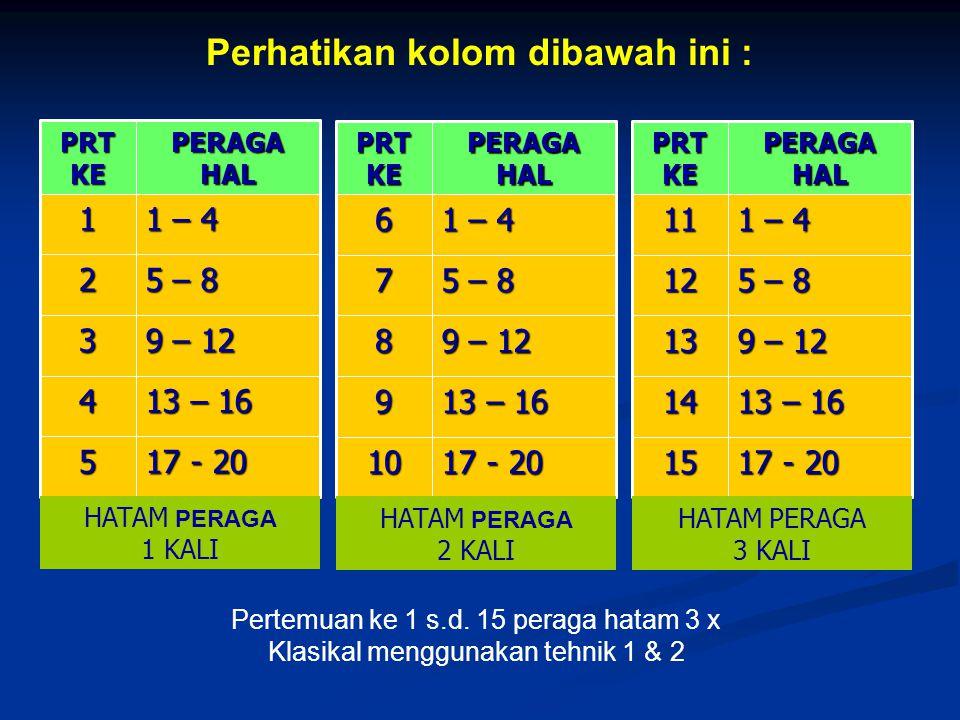 Perhatikan kolom dibawah ini : 17 - 20 10 13 – 16 9 9 – 12 8 5 – 8 7 1 – 4 6 PERAGA HAL PRT KE 17 - 20 15 13 – 16 14 9 – 12 13 5 – 8 12 1 – 4 11 PERAGA HAL PRT KE 17 - 20 5 13 – 16 4 9 – 12 3 5 – 8 2 1 – 4 1 PERAGA HAL PRT KE HATAM PERAGA 1 KALI HATAM PERAGA 2 KALI HATAM PERAGA 3 KALI Pertemuan ke 1 s.d.