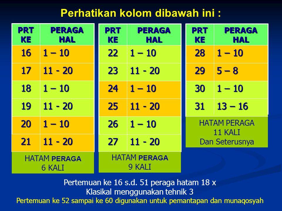 Perhatikan kolom dibawah ini : 1 – 10 26 11 - 20 25 1 – 10 24 11 - 20 23 1 – 10 22 PERAGA HAL PRT KE 13 – 16 31 1 – 10 30 5 – 8 29 1 – 10 28 PERAGA HAL PRT KE 1 – 10 20 11 - 20 19 1 – 10 18 11 - 20 17 1 – 10 16 PERAGA HAL PRT KE HATAM PERAGA 6 KALI HATAM PERAGA 9 KALI HATAM PERAGA 11 KALI Dan Seterusnya Pertemuan ke 16 s.d.