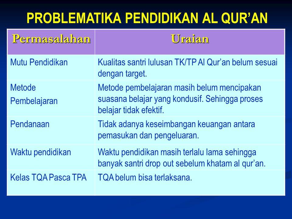 PROBLEMATIKA PENDIDIKAN AL QUR'AN PermasalahanUraian Mutu PendidikanKualitas santri lulusan TK/TP Al Qur'an belum sesuai dengan target.
