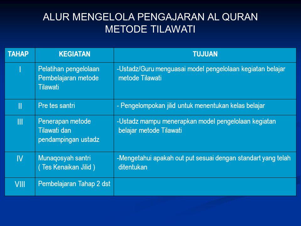 1.MATERI POKOK. Khatam Al Quran 30 Juz secara tartil, dengan penguasaan : A.