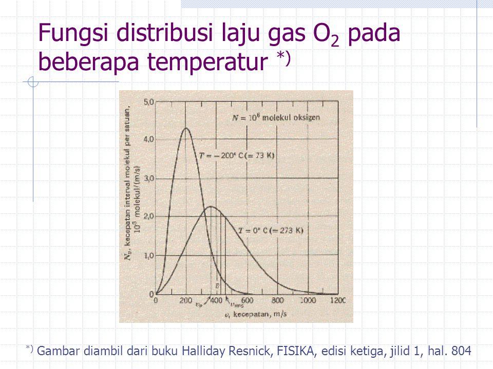 Fungsi distribusi laju gas O 2 pada beberapa temperatur *) *) Gambar diambil dari buku Halliday Resnick, FISIKA, edisi ketiga, jilid 1, hal. 804