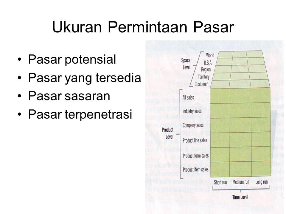 Ukuran Permintaan Pasar Pasar potensial Pasar yang tersedia Pasar sasaran Pasar terpenetrasi