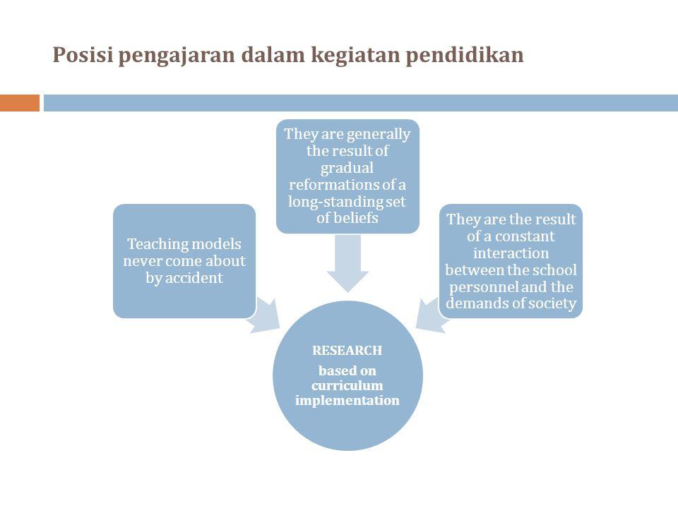 Penelitian berbasis implementasi kurikulum yang dituntut kurikulum Tujuan Materi Proses Hasil yang dituntut masyarakat Perkembangan IPTEK Pewarisan Budaya Perubahan Politik Pengajaran