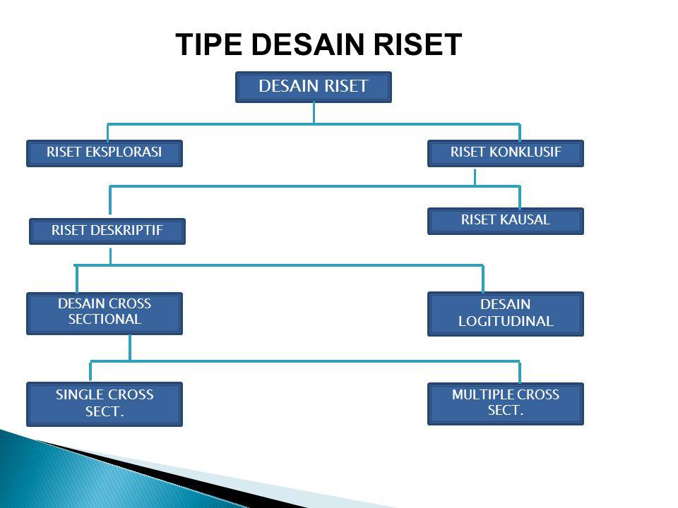TIPE DESAIN RISET DESAIN RISET DESAIN CROSS SECTIONAL MULTIPLE CROSS SECT. SINGLE CROSS SECT. DESAIN LOGITUDINAL RISET DESKRIPTIF RISET KAUSAL RISET K