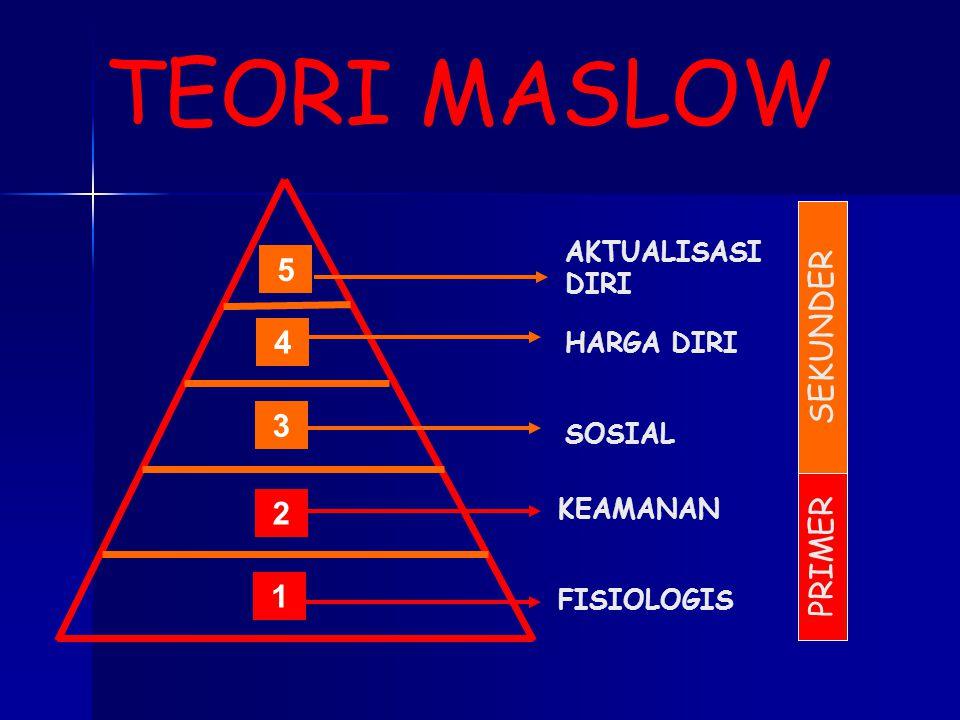 FISIOLOGIS KEAMANAN SOSIAL HARGA DIRI AKTUALISASI DIRI 1 2 3 4 5 P R I M E R S E K U N D E R TEORI MASLOW