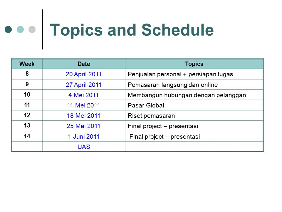 WeekDateTopics 8 20 April 2011Penjualan personal + persiapan tugas 9 27 April 2011Pemasaran langsung dan online 10 4 Mei 2011Membangun hubungan dengan pelanggan 11 11 Mei 2011Pasar Global 12 18 Mei 2011Riset pemasaran 13 25 Mei 2011Final project – presentasi 14 1 Juni 2011 Final project – presentasi UAS Topics and Schedule