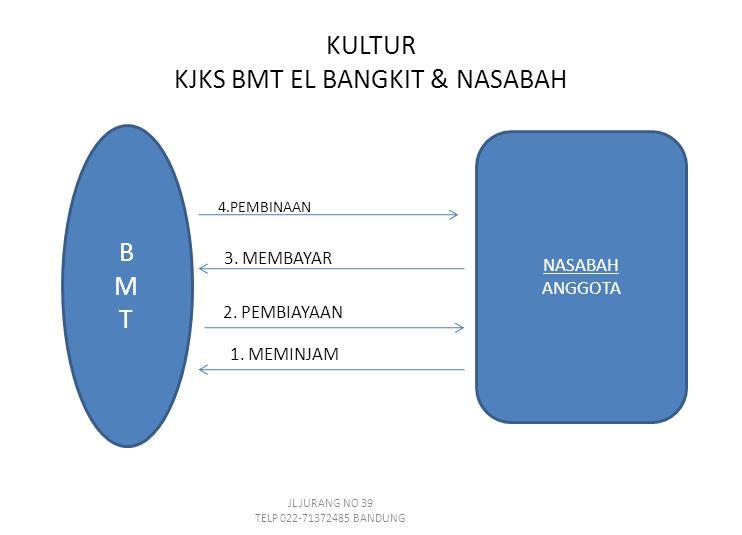 BMTBMT NASABAH ANGGOTA 1. MEMINJAM 2.