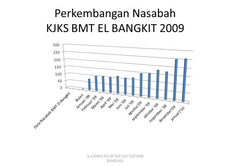 Perkembangan Nasabah KJKS BMT EL BANGKIT 2009 JL JURANG NO 39 TELP 022-71372485 BANDUNG