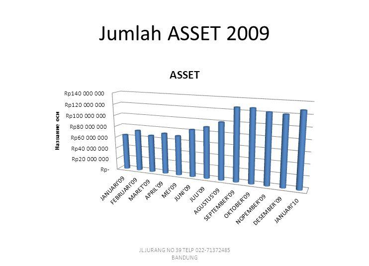 Jumlah ASSET 2009 JL JURANG NO 39 TELP 022-71372485 BANDUNG