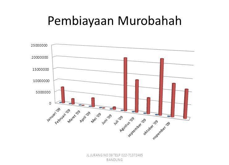 Pembiayaan Murobahah JL JURANG NO 39 TELP 022-71372485 BANDUNG