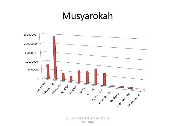 Musyarokah JL JURANG NO 39 TELP 022-71372485 BANDUNG
