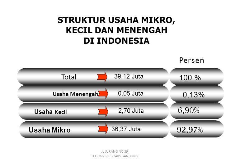 STRUKTUR USAHA MIKRO, KECIL DAN MENENGAH DI INDONESIA Persen Total Usaha Menengah Usaha Kecil Usaha Mikro 39,12 Juta 0,05 Juta 2,70 Juta 36,37 Juta 100 % 0,13% 6,90% 92,97% JL JURANG NO 39 TELP 022-71372485 BANDUNG