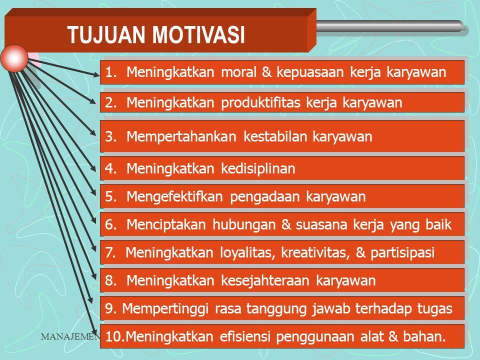 MANAJEMEN SDMRETNO BUDI LESTARI13 PROSES MOTIVASI Hal yang perlu diperhatiakn dalam proses motivasi : 1.