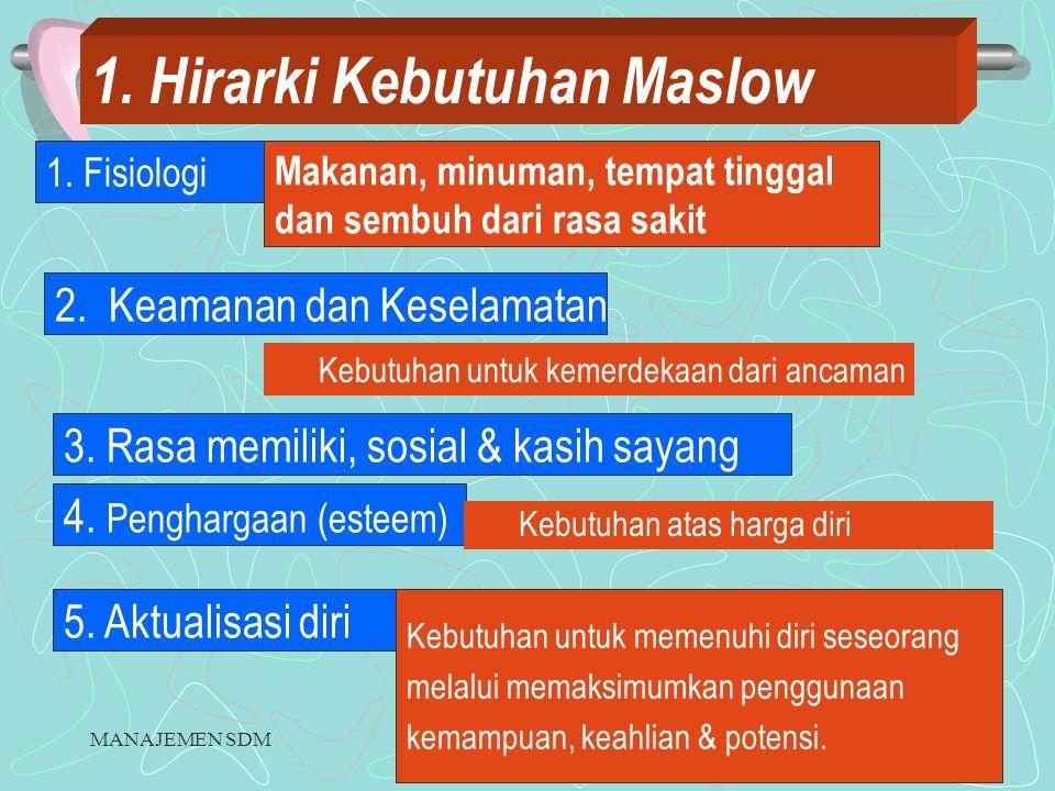 MANAJEMEN SDMRETNO BUDI LESTARI6 1.Hirarki Kebutuhan Maslow 1.