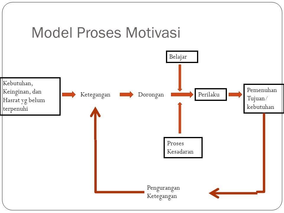 Model Proses Motivasi Kebutuhan, Keinginan, dan Hasrat yg belum terpenuhi KeteganganDorongan Belajar Proses Kesadaran Perilaku Pemenuhan Tujuan/ kebut