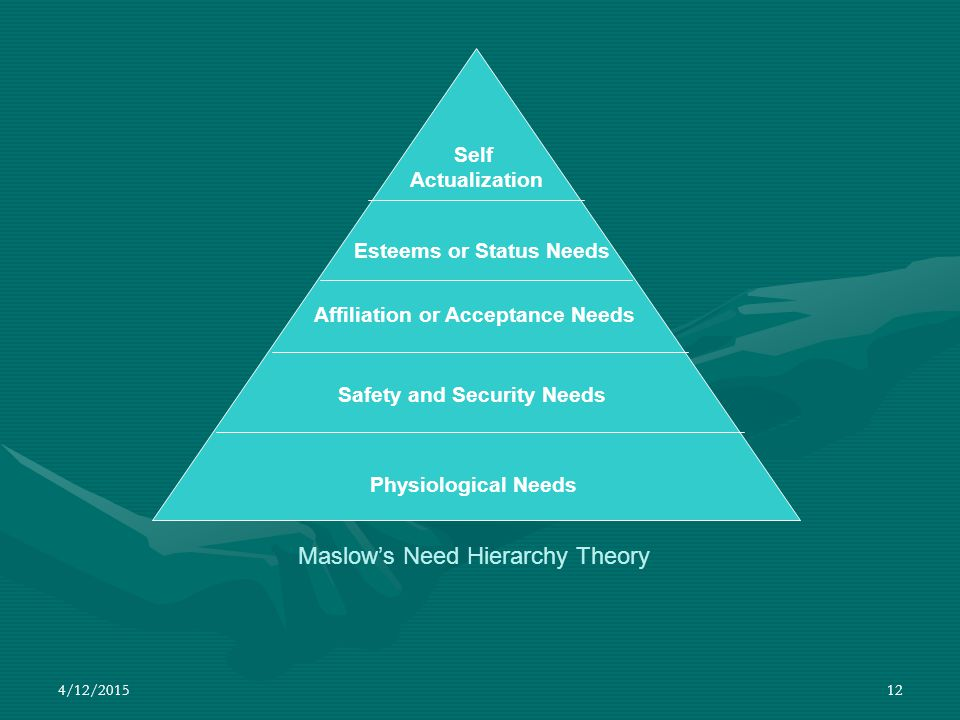 4/12/2015 12 Maslow's Need Hierarchy Theory Physiological Needs Safety and Security Needs Affiliation or Acceptance Needs Esteems or Status Needs Self