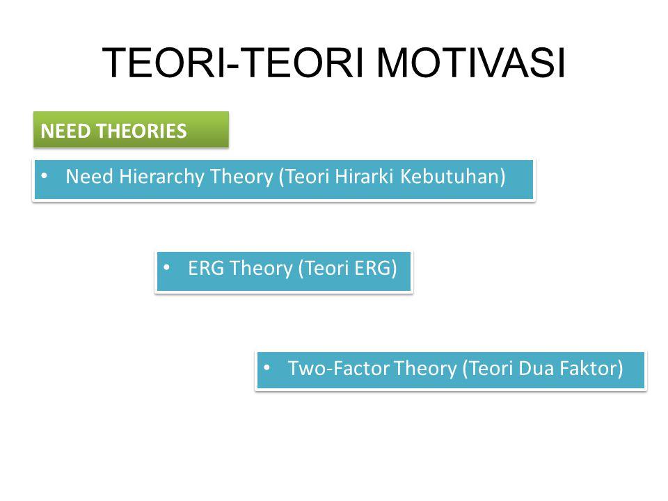 TEORI-TEORI MOTIVASI Need Hierarchy Theory (Teori Hirarki Kebutuhan) Two-Factor Theory (Teori Dua Faktor) ERG Theory (Teori ERG)