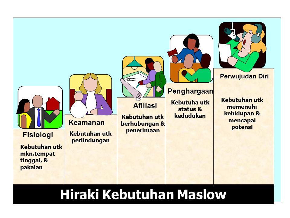 Hiraki Kebutuhan Maslow Fisiologi Keamanan Afiliasi Penghargaan Perwujudan Diri Kebutuhan utk mkn,tempat tinggal, & pakaian Kebutuhan utk perlindungan