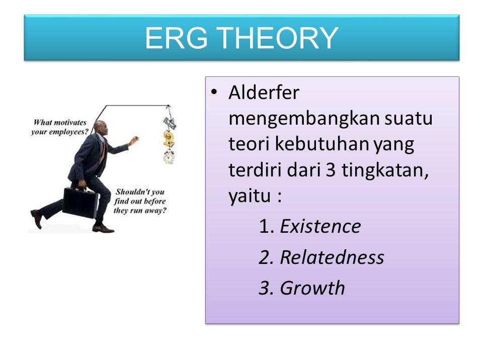 ERG THEORY Alderfer mengembangkan suatu teori kebutuhan yang terdiri dari 3 tingkatan, yaitu : 1. Existence 2. Relatedness 3. Growth Alderfer mengemba