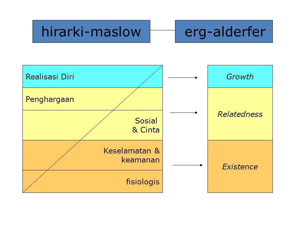 hirarki-maslow erg-alderfer Realisasi DiriGrowth Penghargaan Sosial & Cinta Keselamatan & keamanan fisiologis Relatedness Existence