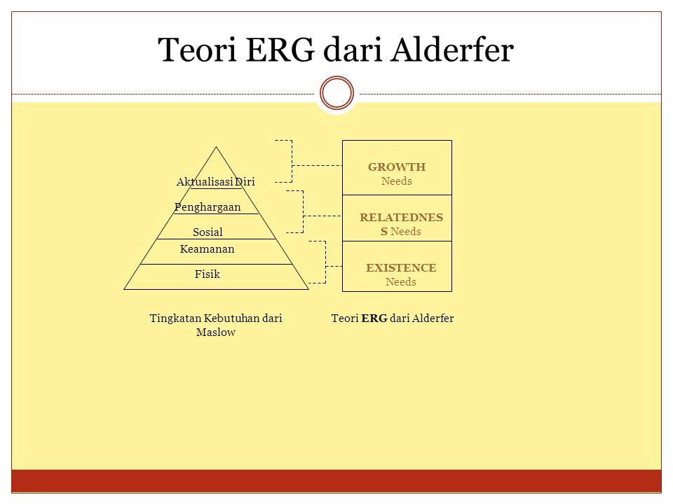 Teori ERG dari Alderfer Fisik Sosial Penghargaan Aktualisasi Diri Keamanan GROWTH Needs RELATEDNES S Needs EXISTENCE Needs Tingkatan Kebutuhan dari Maslow Teori ERG dari Alderfer