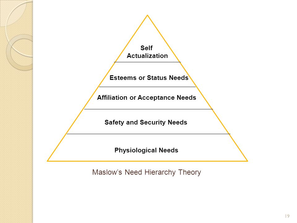 19 Maslow's Need Hierarchy Theory Physiological Needs Safety and Security Needs Affiliation or Acceptance Needs Esteems or Status Needs Self Actualiza