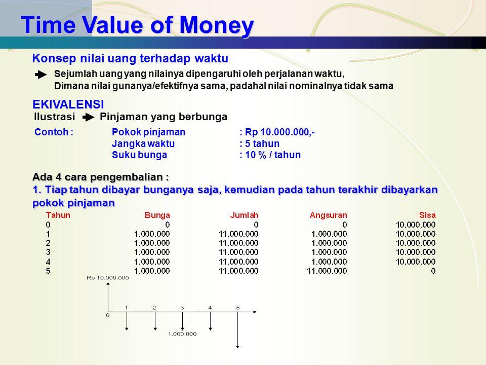 Time Value of Money Konsep nilai uang terhadap waktu Sejumlah uang yang nilainya dipengaruhi oleh perjalanan waktu, Dimana nilai gunanya/efektifnya sa