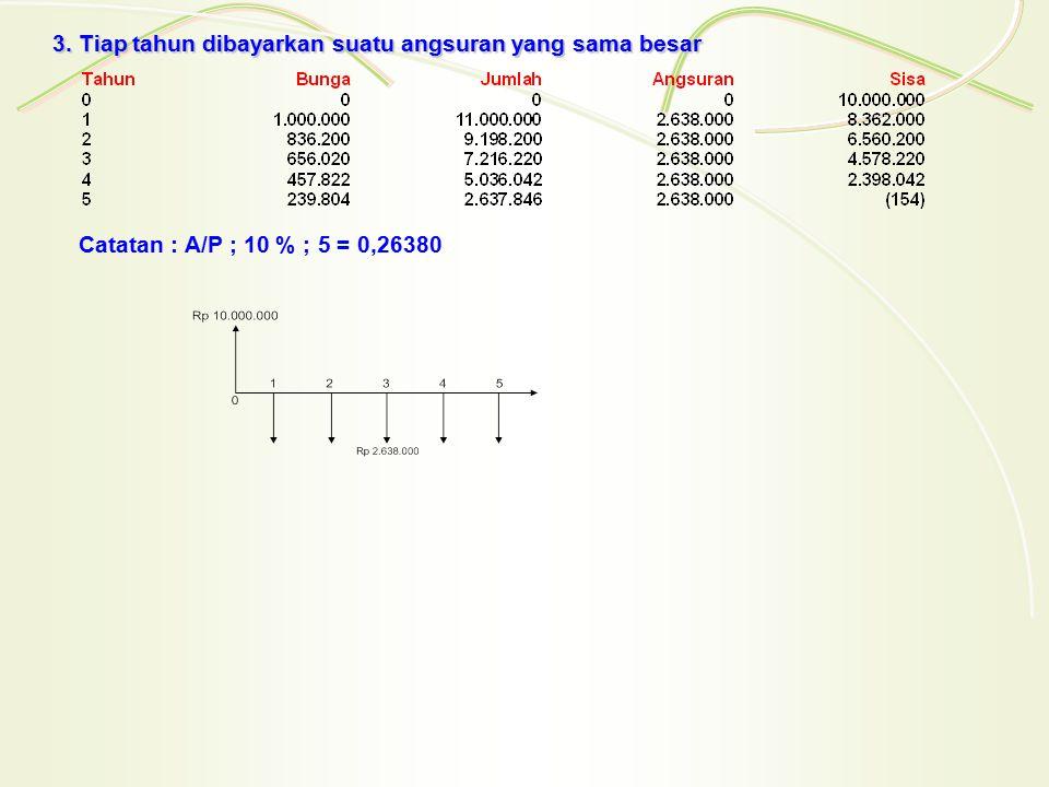 3. Tiap tahun dibayarkan suatu angsuran yang sama besar Catatan : A/P ; 10 % ; 5 = 0,26380