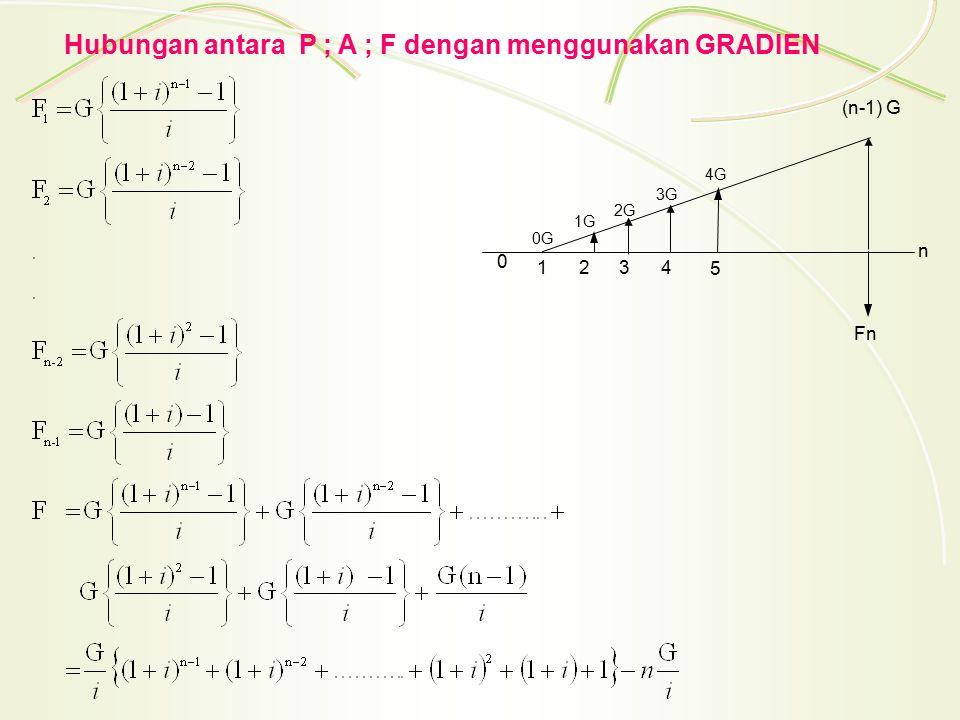 Hubungan antara P ; A ; F dengan menggunakan GRADIEN 1432 n (n-1) G 0G 3G 1G 2G Fn 0 5 4G