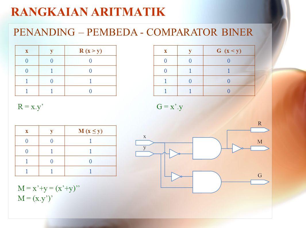RANGKAIAN ARITMATIK PENANDING – PEMBEDA - COMPARATOR BINER xyR (x > y) 000 010 101 110 xyG (x < y) 000 011 100 110 xyM (x ≤ y) 001 011 100 111 R = x.y
