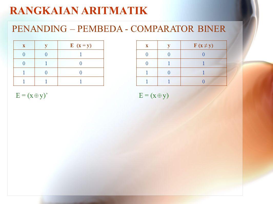 RANGKAIAN ARITMATIK PENANDING – PEMBEDA - COMPARATOR BINER xyF (x ≠ y) 000 011 101 110 xyE (x = y) 001 010 100 111 E = (x y)'E = (x y)