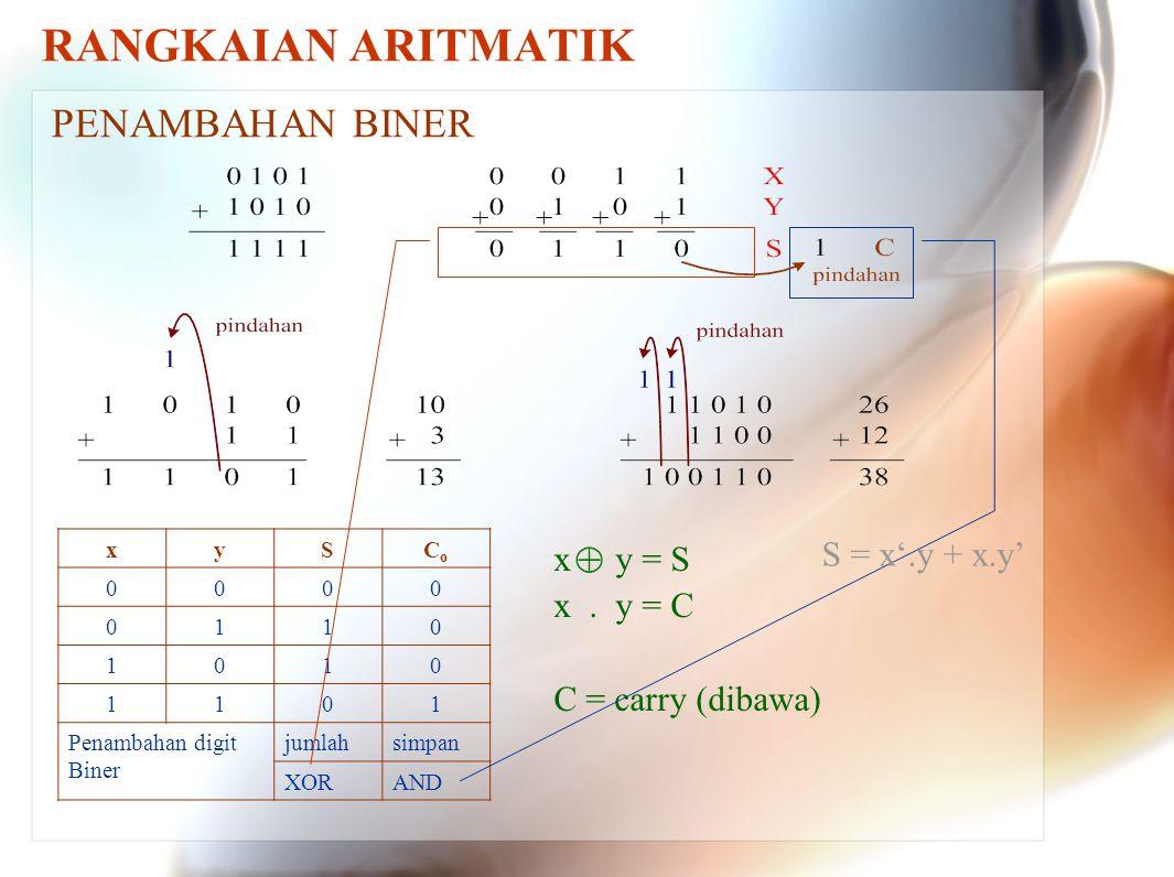 RANGKAIAN ARITMATIK PENAMBAHAN BINER x y = S x. y = C C = carry (dibawa) xySCoCo 0000 0110 1010 1101 Penambahan digit Biner jumlahsimpan XORAND S = x'