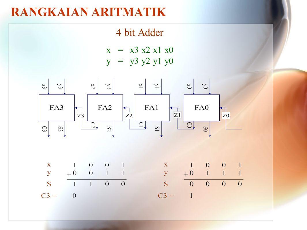 4 bit Adder x = x3 x2 x1 x0 y = y3 y2 y1 y0