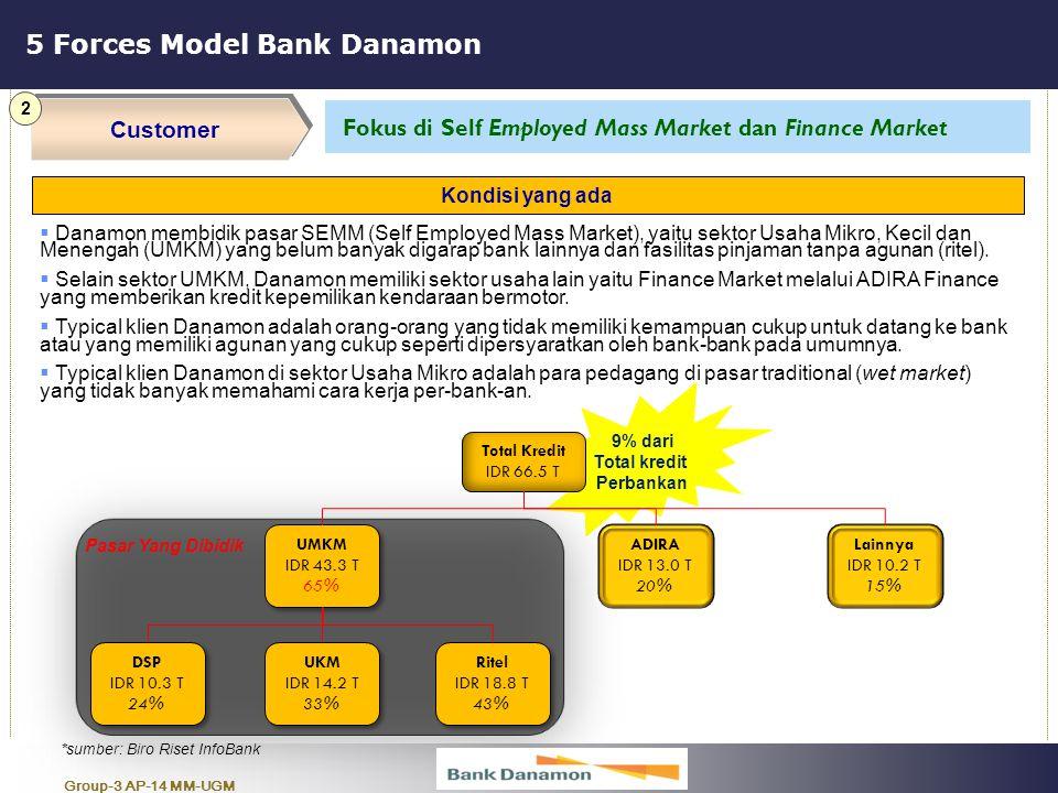 Group-3 AP-14 MM-UGM 9% dari Total kredit Perbankan 5 Forces Model Bank Danamon Customer 2 Fokus di Self Employed Mass Market dan Finance Market  Dan