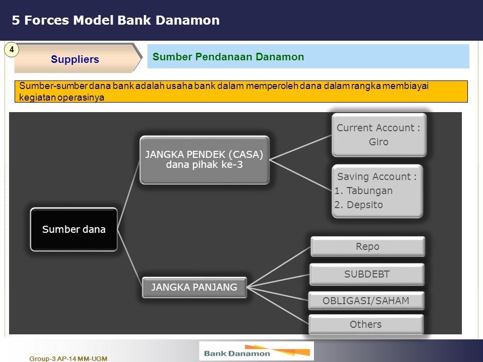 Group-3 AP-14 MM-UGM 5 Forces Model Bank Danamon Suppliers 4 Sumber Pendanaan Danamon Sumber-sumber dana bank adalah usaha bank dalam memperoleh dana