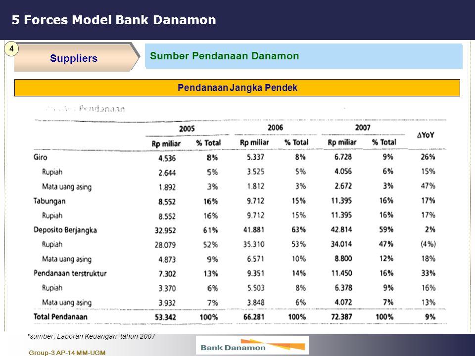 Group-3 AP-14 MM-UGM 5 Forces Model Bank Danamon Suppliers 4 bla … bla … bla … Pendanaan Jangka Pendek *sumber: Laporan Keuangan tahun 2007 Sumber Pen