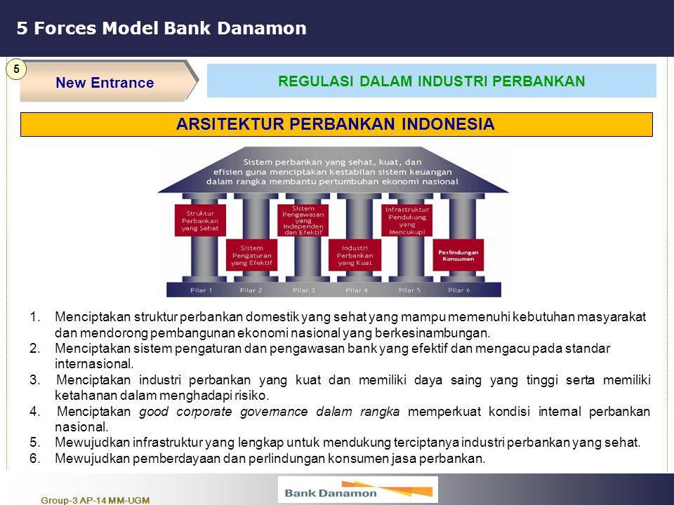 Group-3 AP-14 MM-UGM 5 Forces Model Bank Danamon New Entrance 5 REGULASI DALAM INDUSTRI PERBANKAN 1.Menciptakan struktur perbankan domestik yang sehat