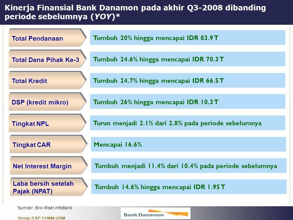 Group-3 AP-14 MM-UGM Kinerja Finansial Bank Danamon pada akhir Q3-2008 dibanding periode sebelumnya (YOY)* Total Pendanaan Tumbuh 20% hingga mencapai