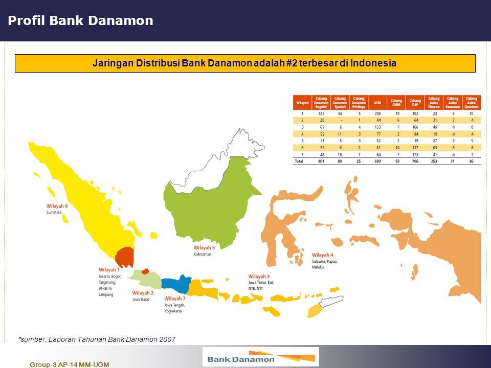 Group-3 AP-14 MM-UGM Profil Bank Danamon *sumber: Laporan Tahunan Bank Danamon 2007 Jaringan Distribusi Bank Danamon adalah #2 terbesar di Indonesia