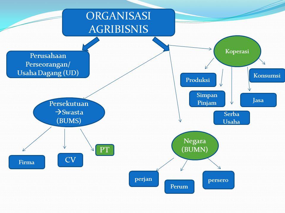 ORGANISASI AGRIBISNIS Perusahaan Perseorangan/ Usaha Dagang (UD) Koperasi PT CV Persekutuan  Swasta (BUMS) Firma persero Negara (BUMN) Perum perjan P