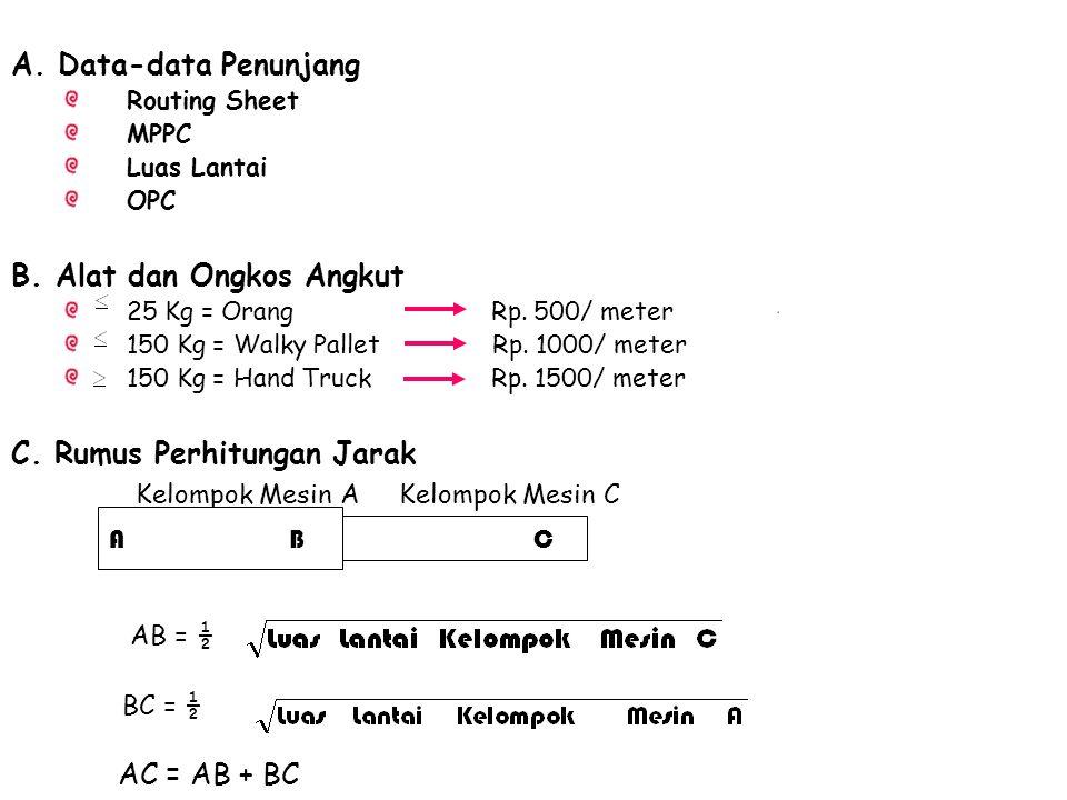 A. Data-data Penunjang Routing Sheet MPPC Luas Lantai OPC B. Alat dan Ongkos Angkut 25 Kg = Orang Rp. 500/ meter 150 Kg = Walky Pallet Rp. 1000/ meter