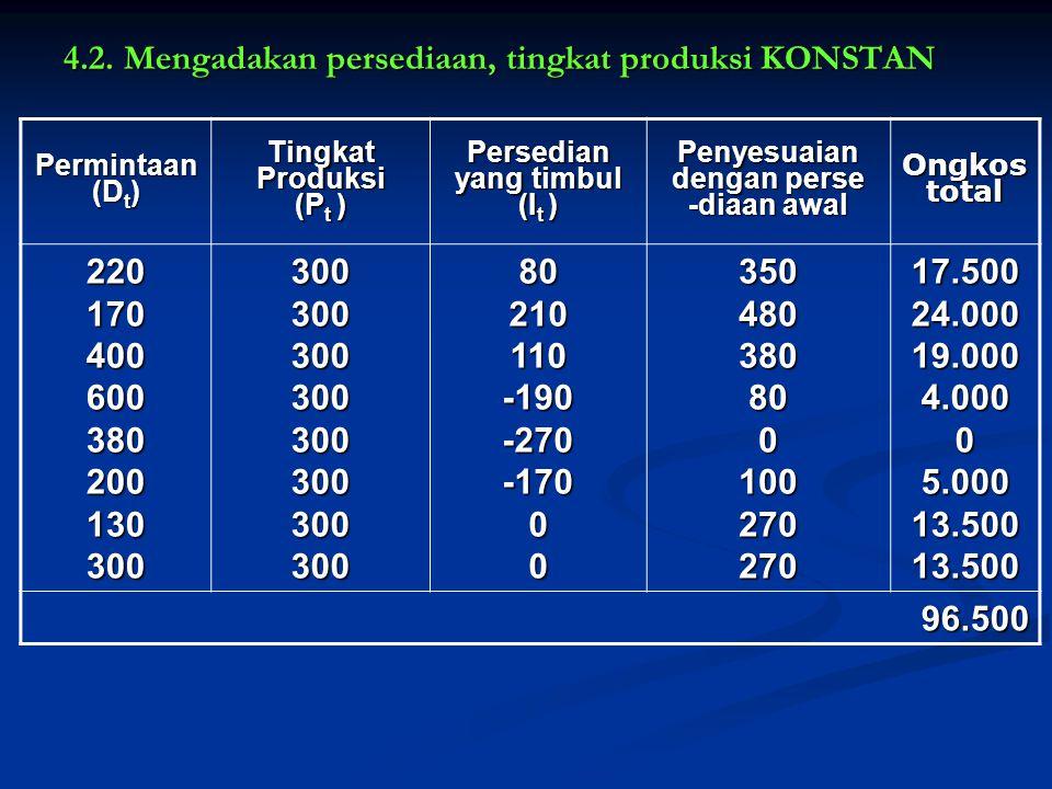 4.2. Mengadakan persediaan, tingkat produksi KONSTAN Permintaan (D t ) Tingkat Produksi (P t ) Persedian yang timbul (I t ) Penyesuaian dengan perse -